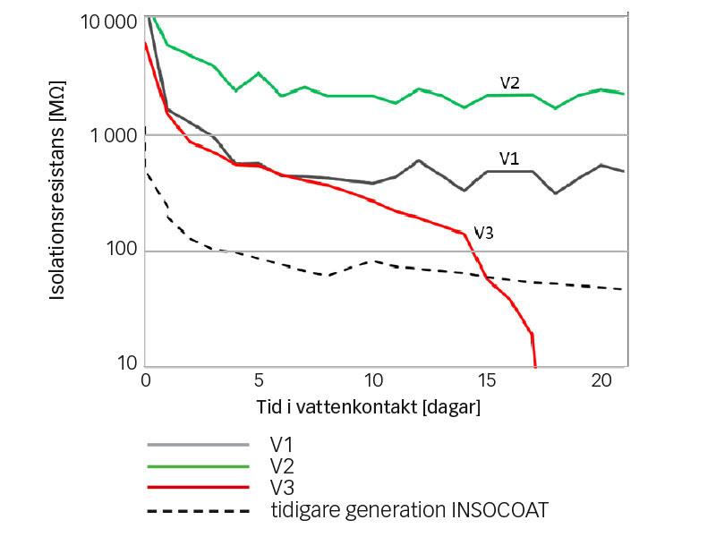 Resultat från test av elektrisk isolation i direkt vattenkontakt
