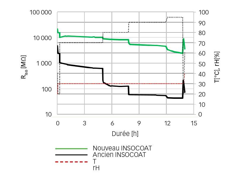 Résultats des tests de l'isolation sur des roulements montés