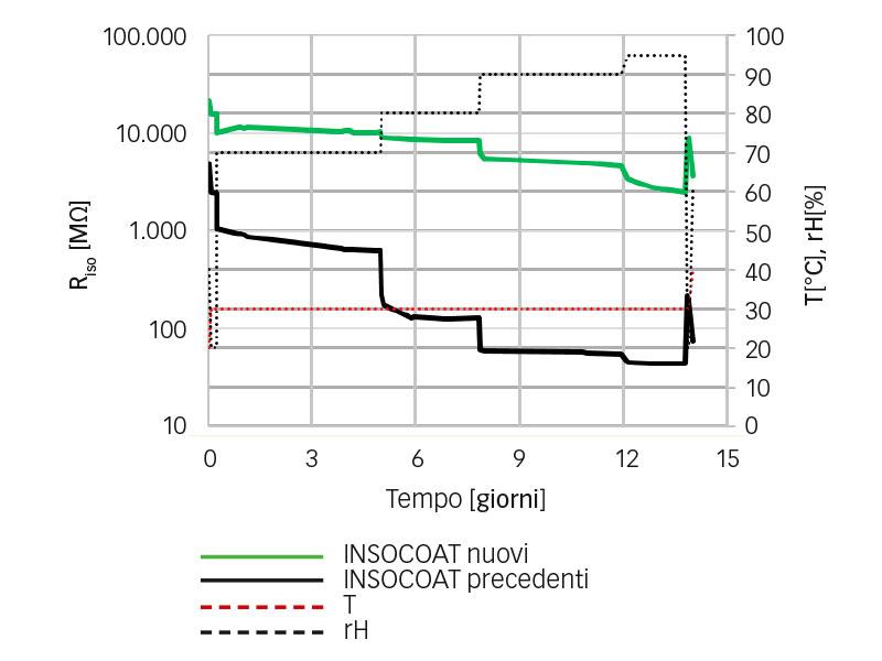 Risultati dei test di isolamento in condizioni di montaggio, confronto di varianti di cuscinetti INSOCOAT di nuova e vecchia generazione