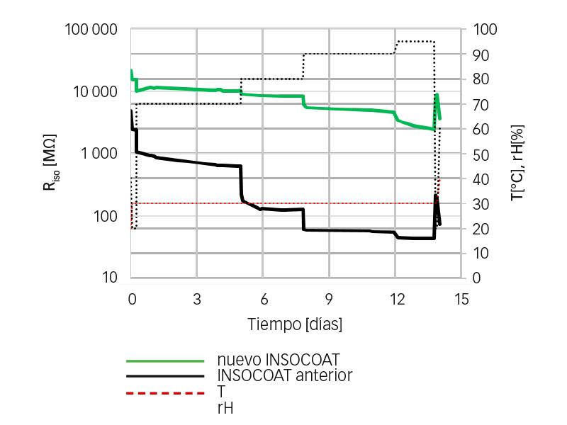 Resultados de ensayo de aislamiento en el producto montado