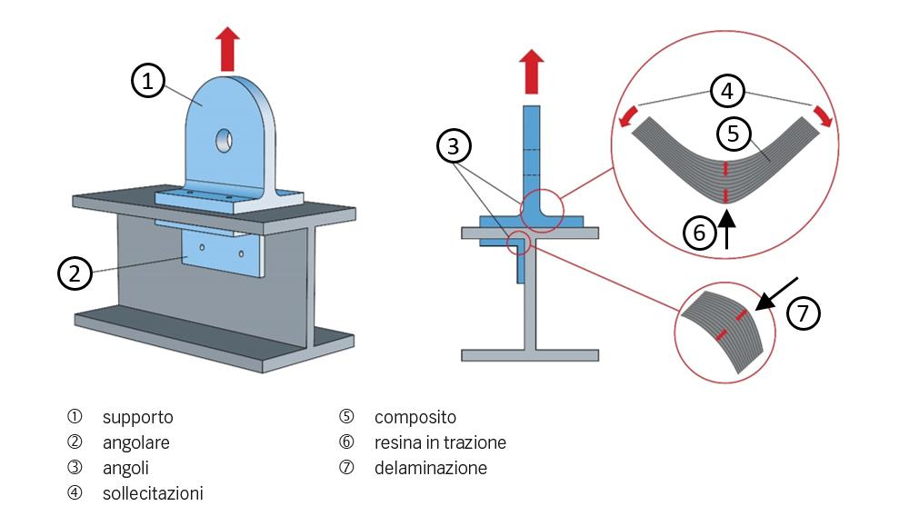 Fig. 1: Esempio di carico fuori dal piano.