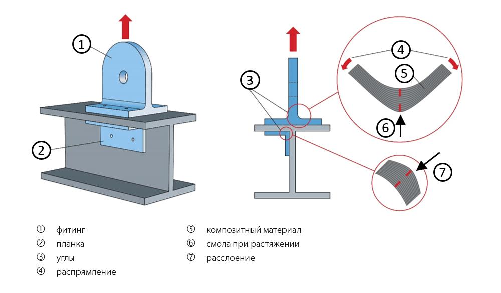 Рис. 1: Пример поперечного нагружения.