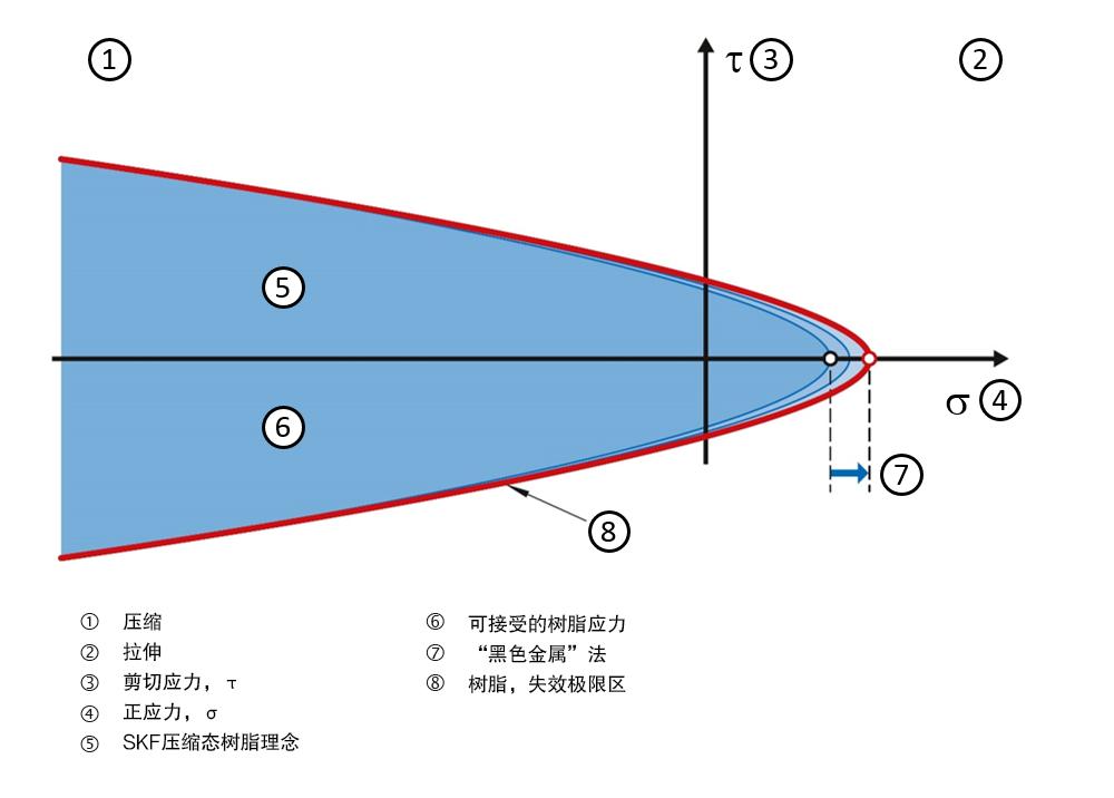 图2:树脂应力图。