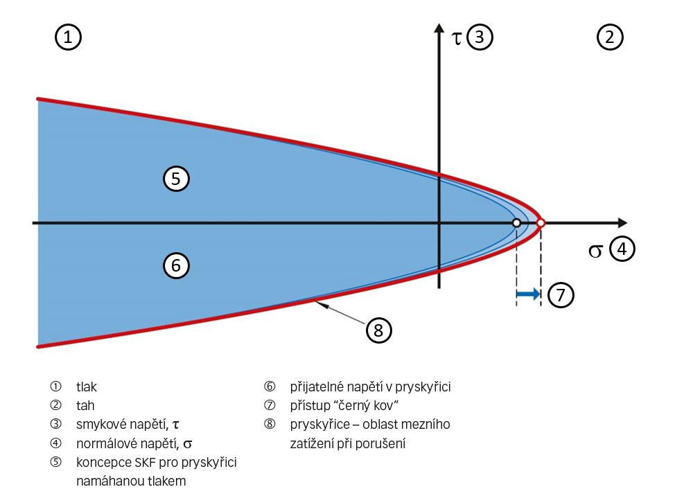 Obr. 2: Napěťový diagram pryskyřice.