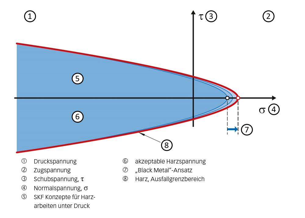 Bild 2: Spannungsdiagramm für Harz.