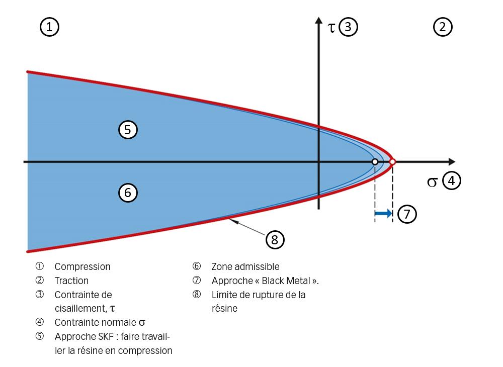 Fig. 2. Diagramme des contraintes de la résine.