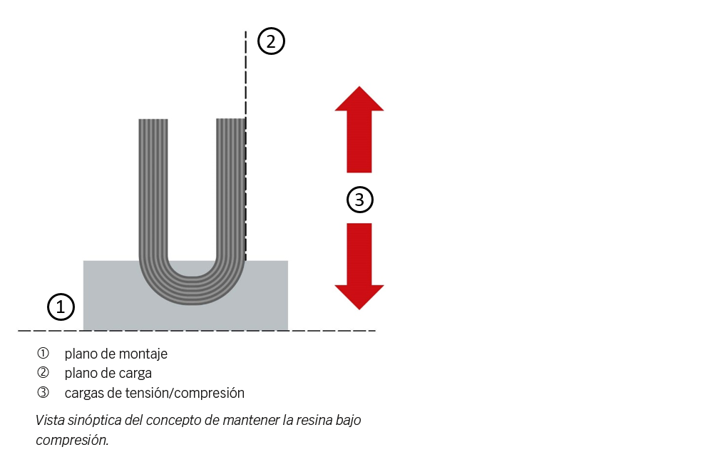 Fig. 3: Arandela hemisférica combinada con una base de fibra de carbono.