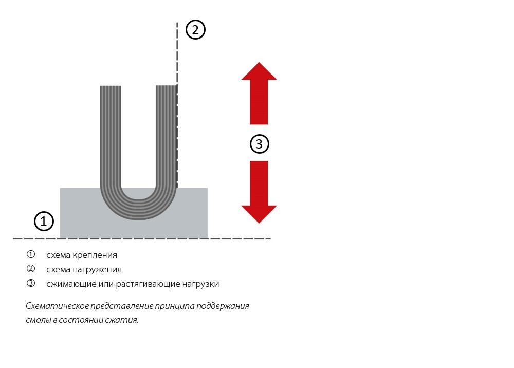 Рис. 3: Сферическая шайба в сочетании с углеволокнистой подошвой.
