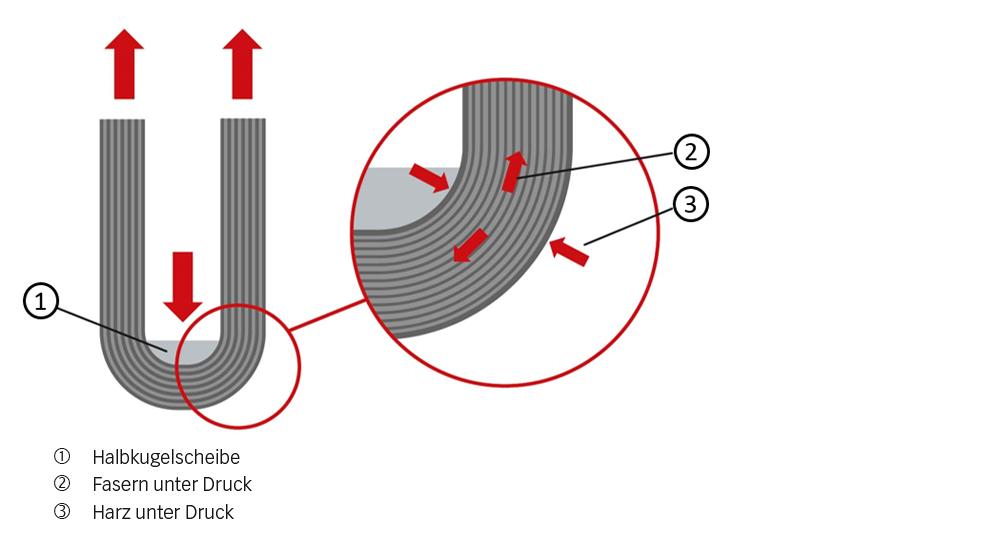 Bild 4: Formteil unter Zugspannung.