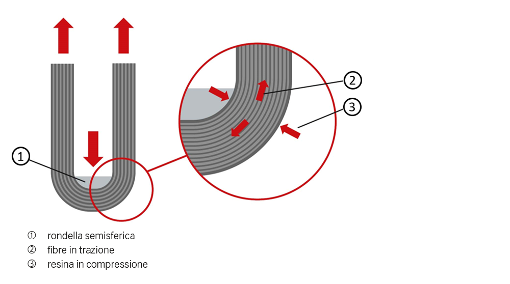 Fig. 4: Supporto in trazione.