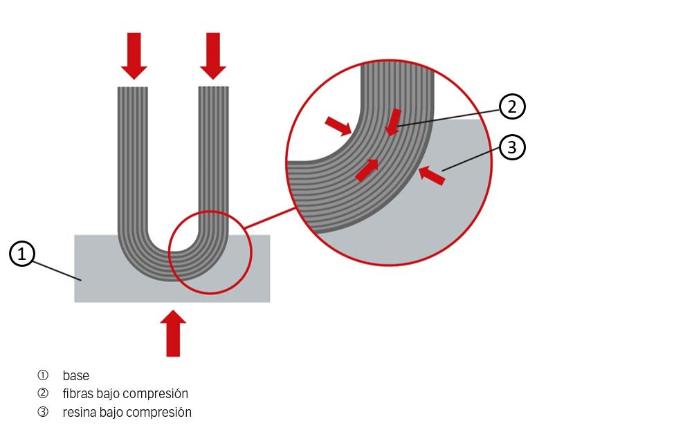 Fig. 5: Montaje bajo compresión.