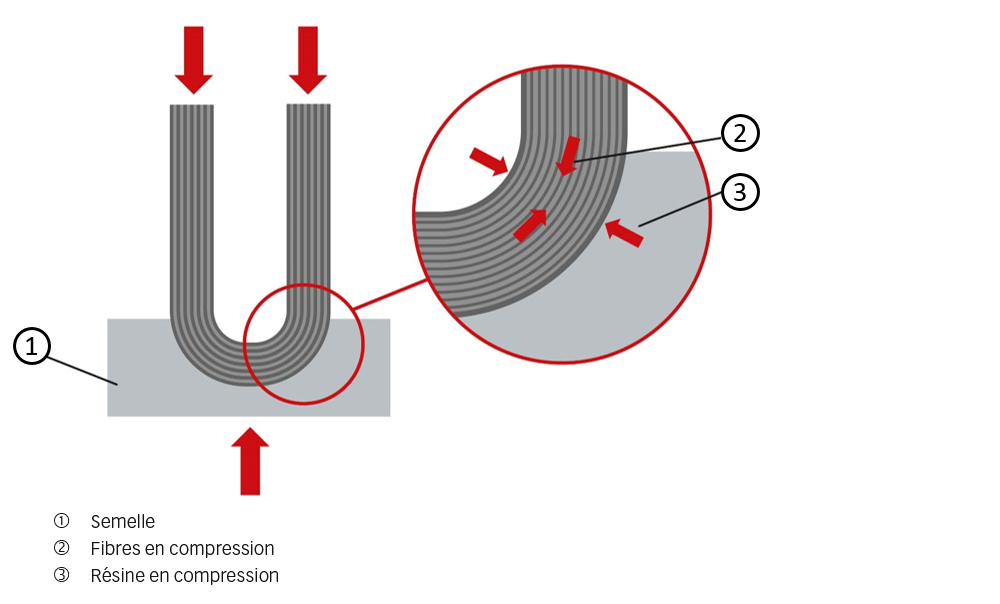 Fig. 5. Sollicitation en compression de la ferrure.