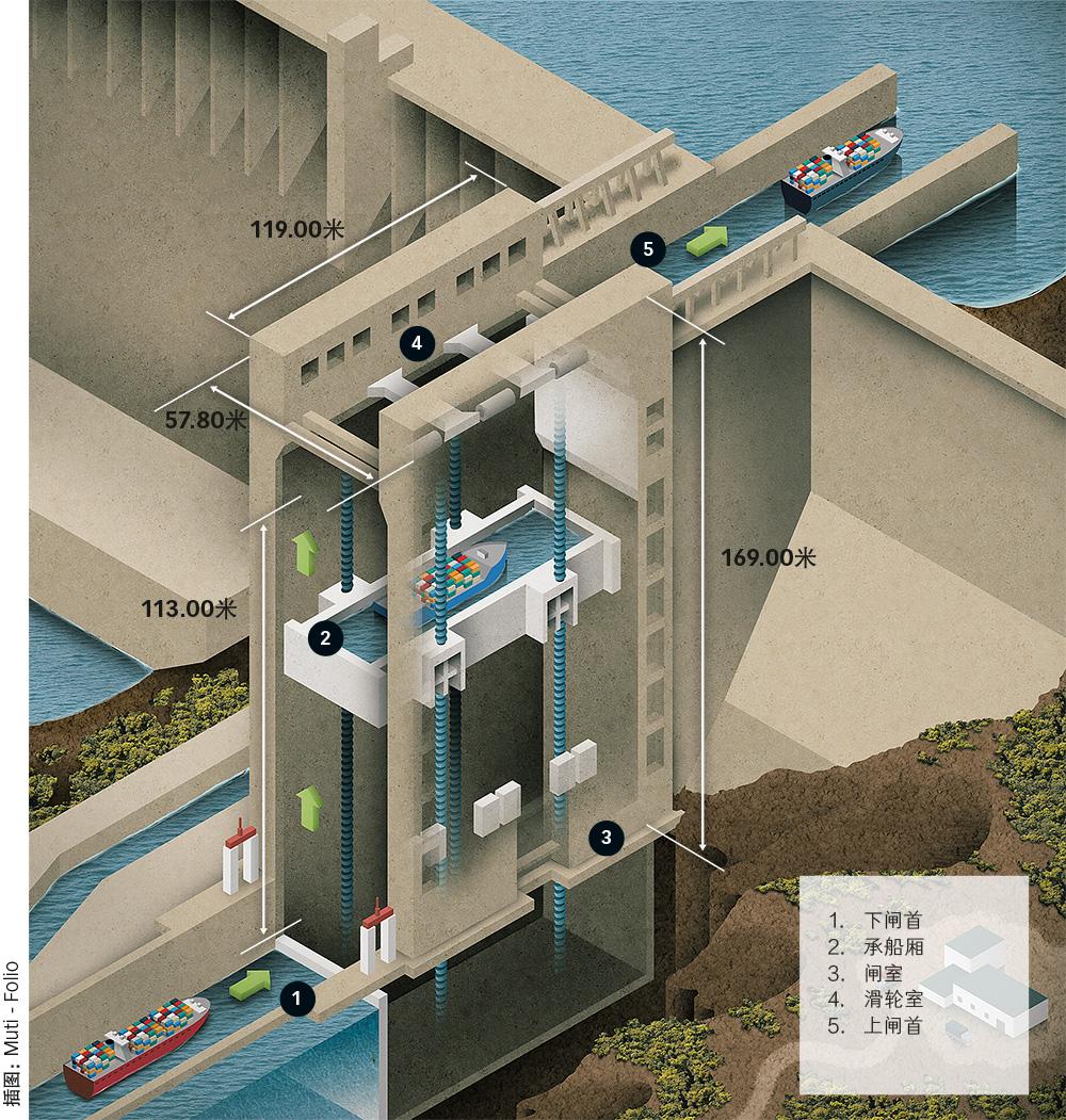 三峡升船机的过船规模达3,000吨级,最大提升高度113米。