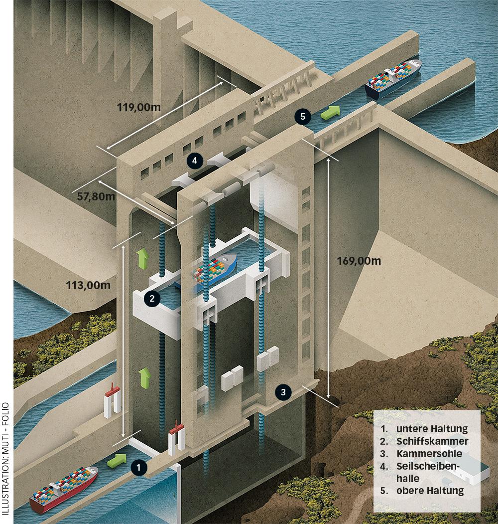 Das Drei-Schluchten-Schiffshebewerk hat eine maximale Hubhöhe von 113 m und kann Schiffe mit bis zu 3.000 t Verdrängung befördern.