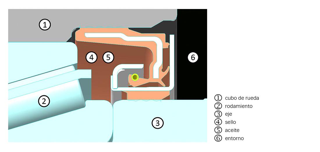 Fig. 2: Disposición de rodamiento de extremo de rueda y sello.