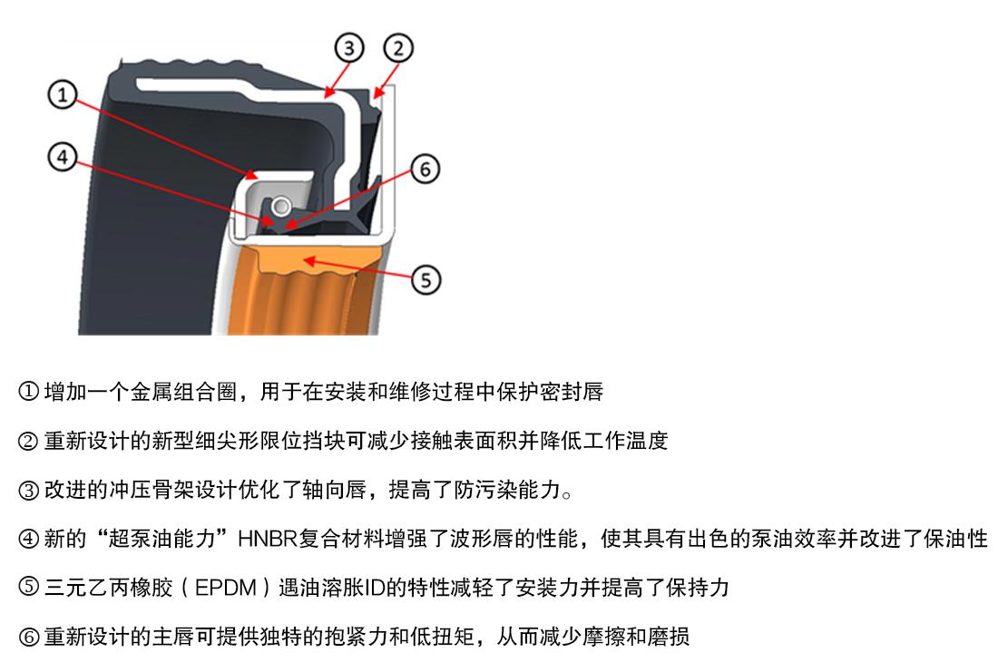 新的密封件设计和主要改进
