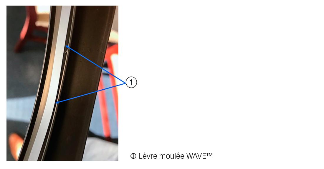 Technologie de lèvre WAVE
