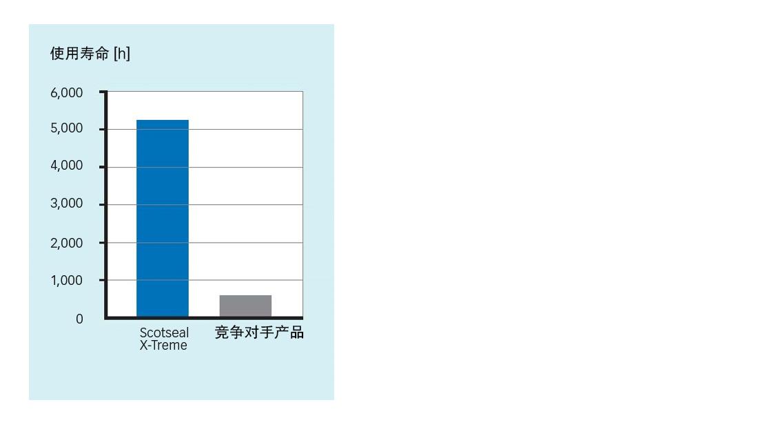 Scotseal X-Treme与竞争对手产品对比