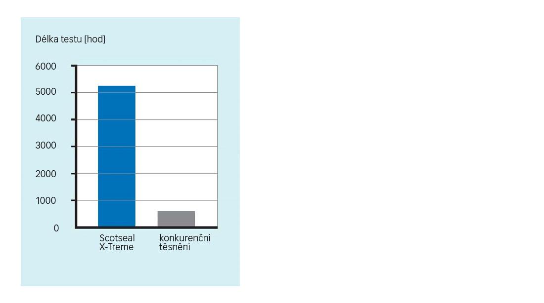 všeobecné porovnání těsnění Scotseal X-Treme s konkurenčními výrobky