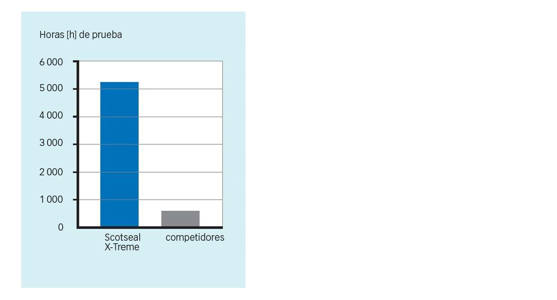 comparación entre el Scotseal X-Treme y competidores en general