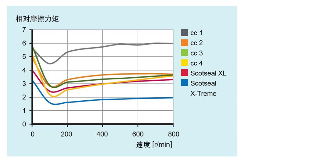 Scotseal X-Treme与竞争对手及SKF先前的轮端密封件设计对比
