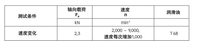 表2:在不同转速下的温度测试。