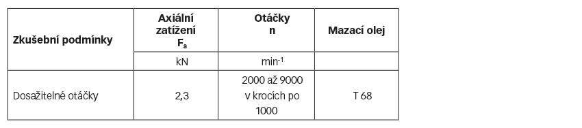 Tabulka 2: Test dosažitelných otácek vzávislosti na teplote.