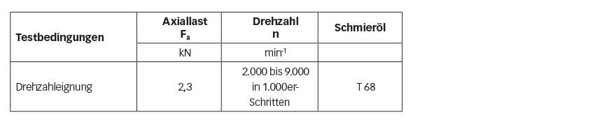 Tabelle 2: Temperaturtests zur Überprüfung der Drehzahleignung.