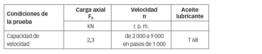 Tabla 2: Capacidad de velocidad en pruebas de temperatura