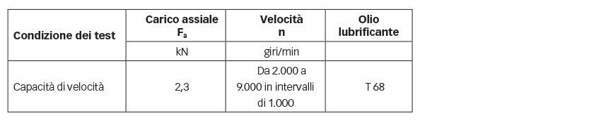 Tabella 2: Test termici di velocità.