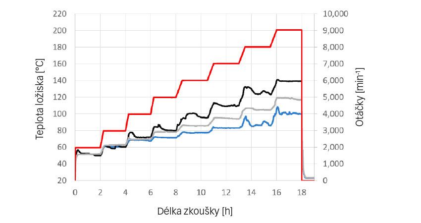 Obr. 4: Test dosažitelných otáček vzávislosti na teplotě – Střední provozní teploty [°C]: modrá: SKF, šedá: CC 1, černá: CC 2; červená: otáčky [min-1].