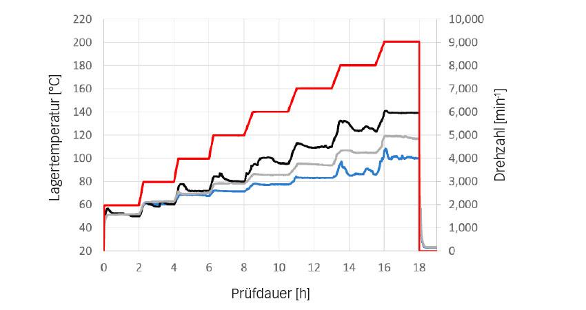 Bild 4: Temperaturtests zur Überprüfung der Drehzahleignung – Mittlere Betriebstemperaturen [°C]: blau: SKF, grau: CC1, schwarz: CC 2; rot: Drehzahl [min-1].