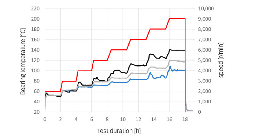 Fig. 4: Speed capabilities temperature tests – Mean operating temperatures [°C]: blue: SKF, grey: CC 1, black: CC 2; red: speed [rpm].