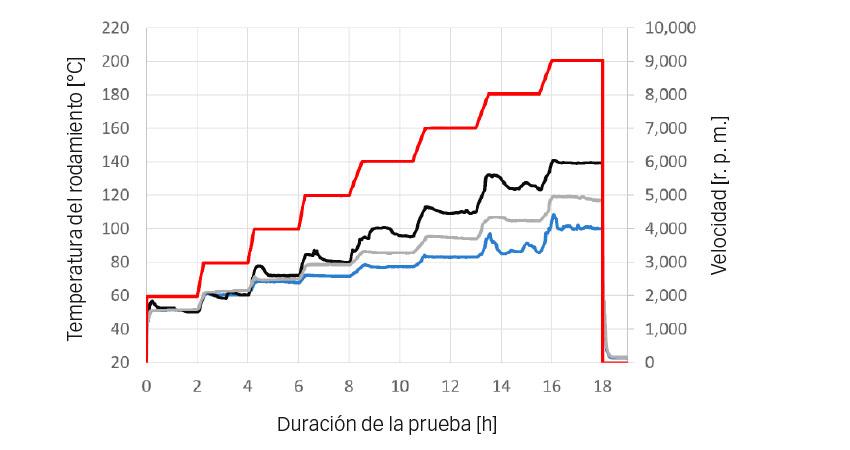 Fig. 4: Capacidad de velocidad en pruebas de temperatura – Temperaturas medias de funcionamiento [°C]: azul: SKF, gris: CC 1, negro: CC 2; rojo: velocidad [r. p. m.].