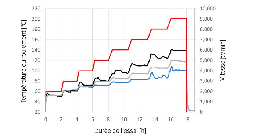 Fig. 4. Essais de vitesse admissible et température – Températures de fonctionnement moyennes [°C] : en bleu: SKF ; en gris : CC 1 ; en noir : CC2 ; en rouge : vitesse [tr/min].