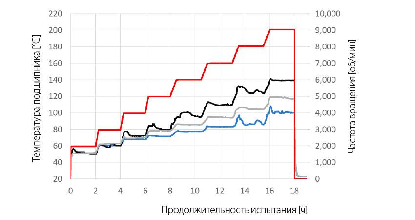 Рис. 4: Испытания зависимости роста температуры от частоты вращения – Средняя рабочая температура [°С]: синий: SKF, серый: CC 1, чёрный: СС2; красный: кривая частоты вращения [об/мин].