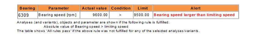 Fig. 6: Tabelle di avvertimento per condizioni operative al di là delle raccomandazioni progettuali.