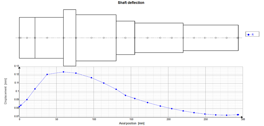 Fig. 8: Diagramma di flessione dell'albero.