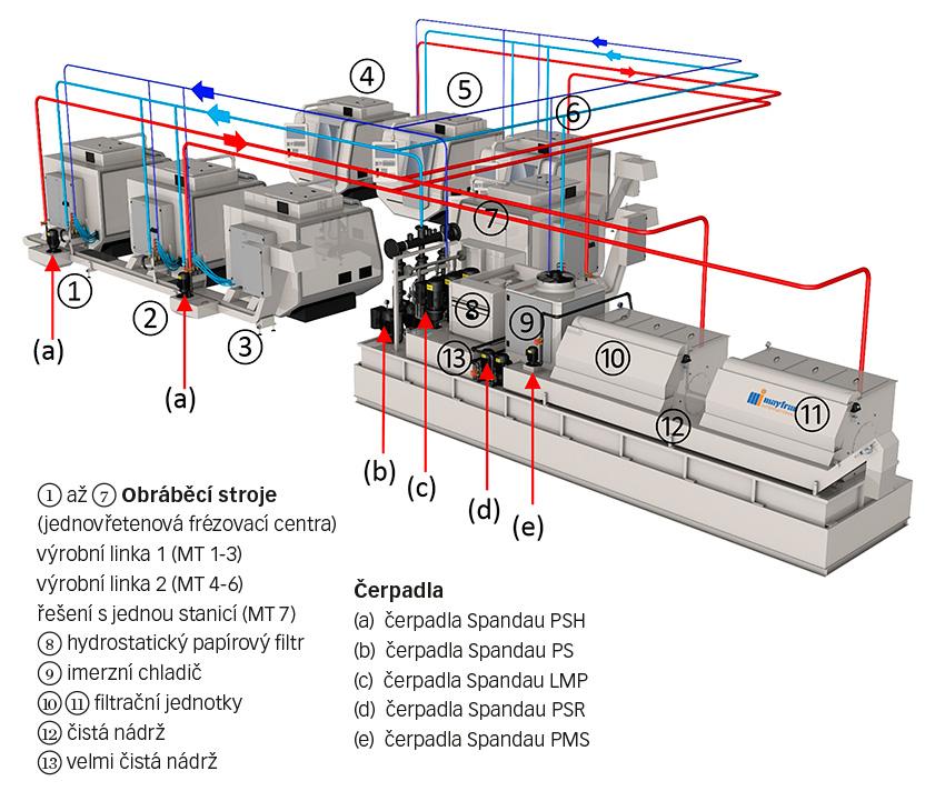 Obr. 2: Schématický obrázek toku chladicí kapaliny - červené potrubí: nefiltrované médium, světle modré potrubí: filtrované médium, tmavomodré potrubí: jemně filtrované médium.