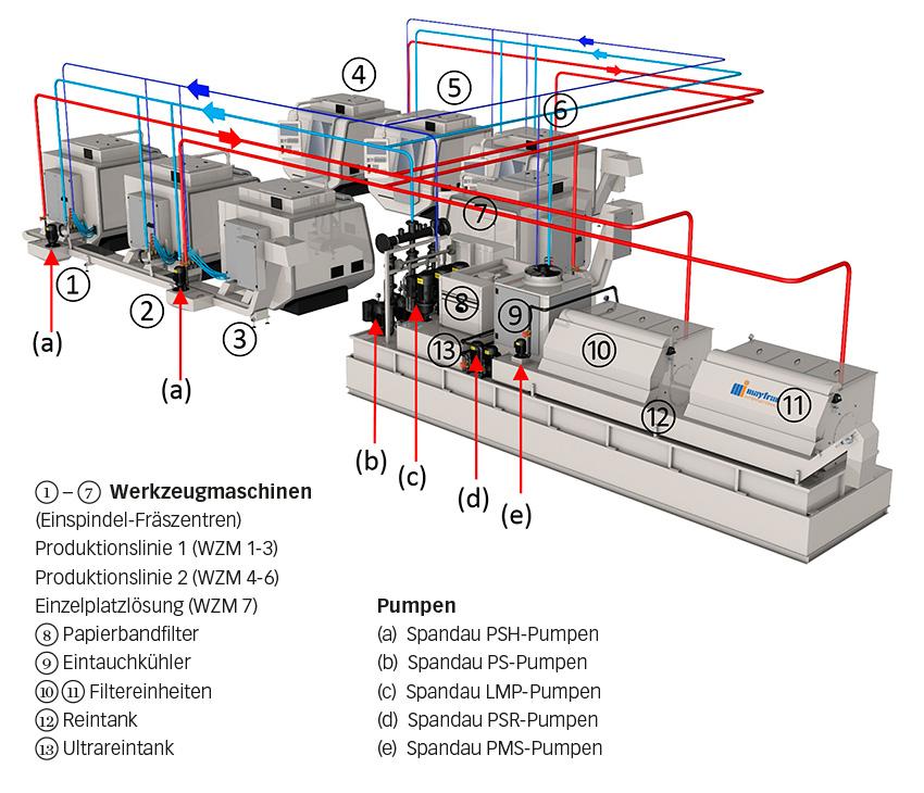 Bild 2: Schematische Darstellung des Reinigungsprozesses mit Rückführung des Mediums an die Maschinen – rot: ungefiltertes Medium; hellblau: gefiltertes Medium; dunkelblau: feinst gefiltertes Medium.