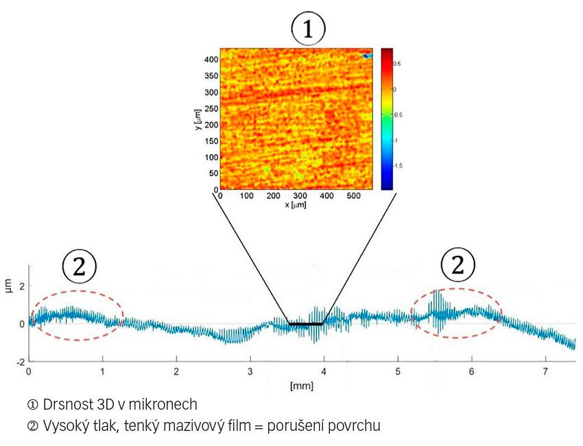 Obr. 2: Příklad profilu oběžné dráhy ložiska a 3D zobrazení změněné drsnosti vdůsledku nerovnoměrného opotřebení.