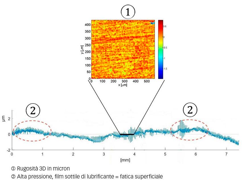 Fig. 2: Esempio del profilo di una pista di un cuscinetto, rugosità 3D modificata dopo usura irregolare.
