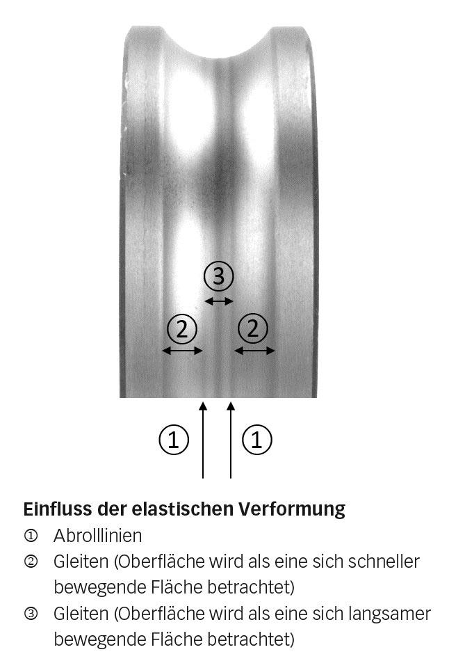 Bild 4b: Einfluss der elastischen Verformung auf den Innenring eines Rillenkugellagers