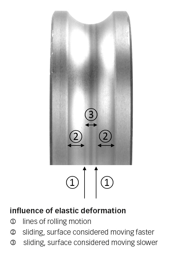 Fig 4b: Influence of elastic deformation on the inner ring of a deep groove ball bearing.
