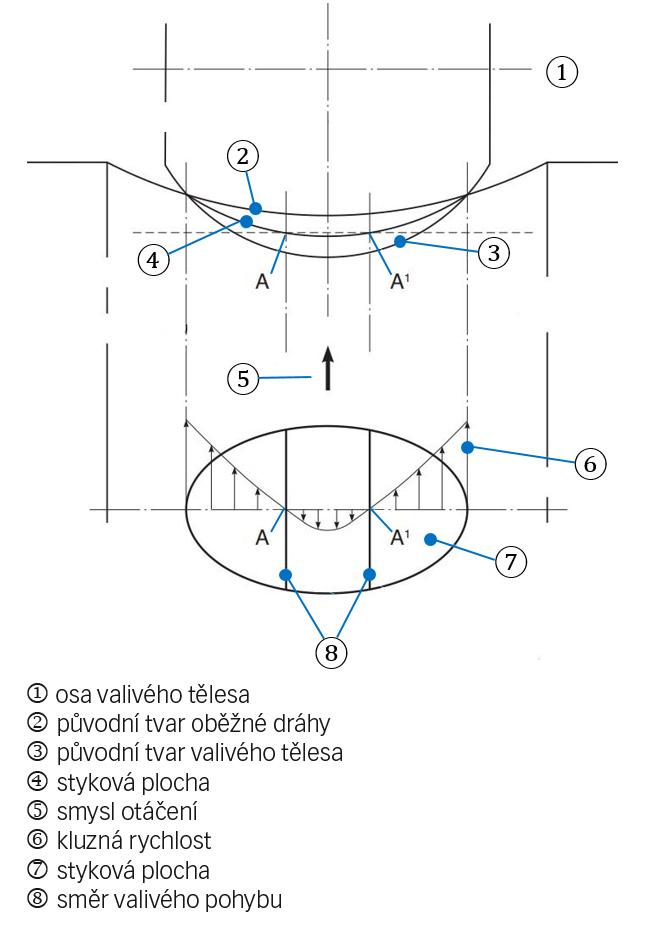Obr. 4a: Kontakt valivého tělesa a oběžné dráhy se zakřivenou stykovou plochou a vliv elastické deformace. Obrázek ukazuje, jak vzniká prokluzování.