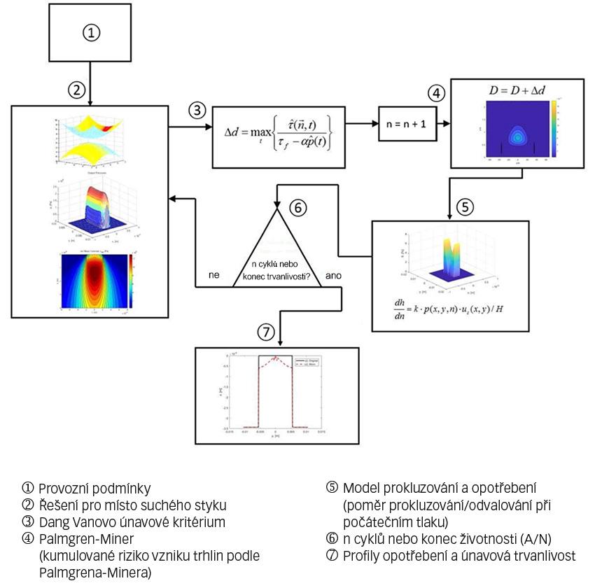 Obr. 5: Model únavy v místě valivého styku s možností zahrnutí opotřebení oběžné dráhy.