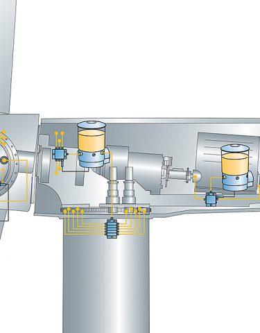 WindLub-Schmiersystem für ERG