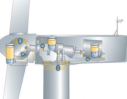 Система Windlub помогает компании ERG