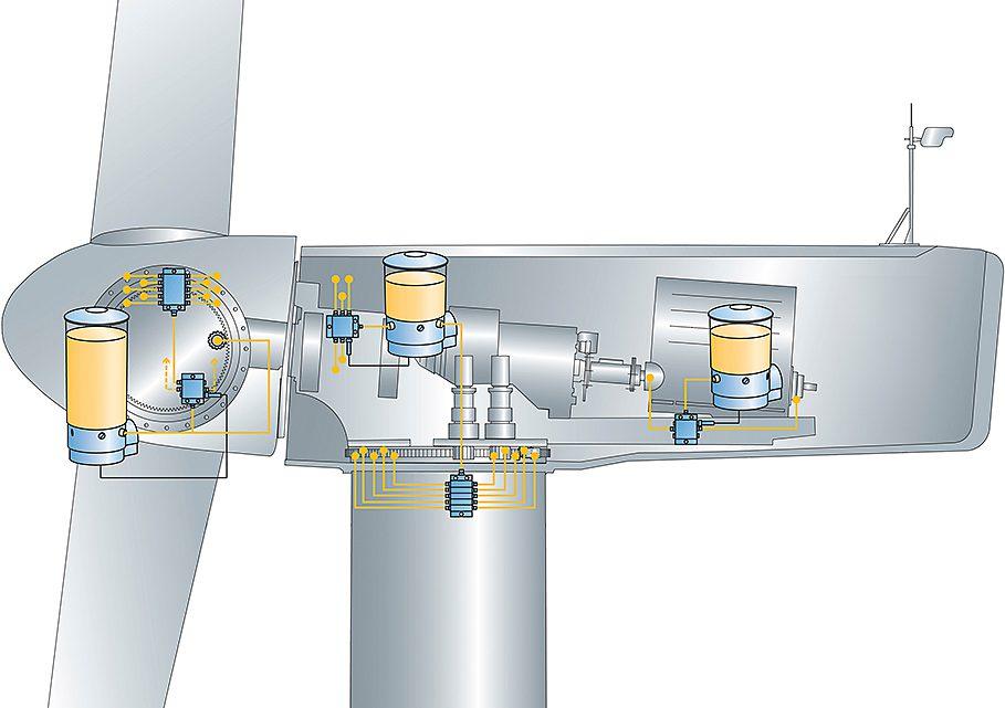 Windlub集中润滑系统为ERG 提供支持