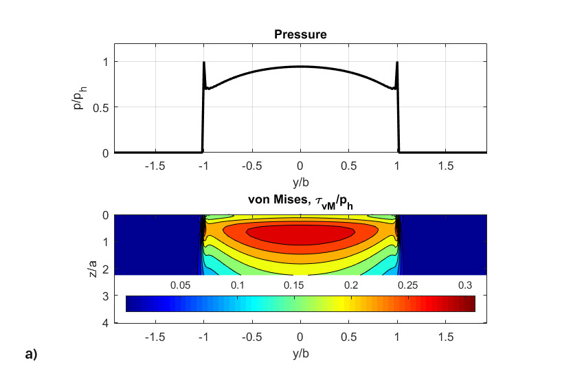 Fig. 8: a) Initial dimensionless pressures, von Mises shear stresses